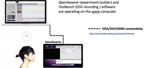 OpenSesame (experiment builder) and Testbench (EEG recording) software are operating on the same computer